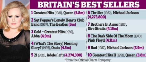 Darkside ainda é o oitavo disco mais vendido da história da Inglaterra.