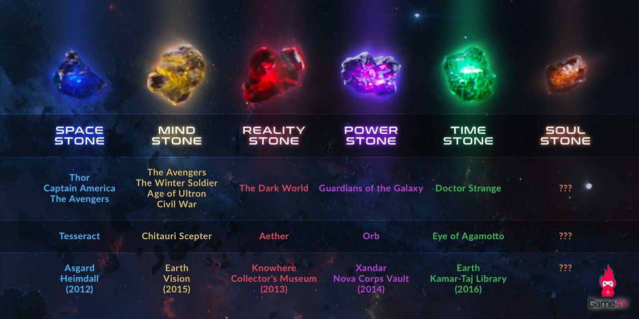 infinity stones poster.png